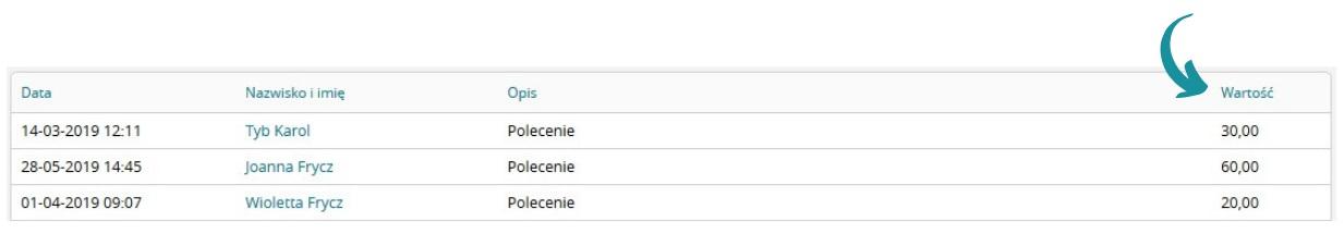 Miejsce sprawdzenia liczby punktów bonusowych dla wybranego klubowicza